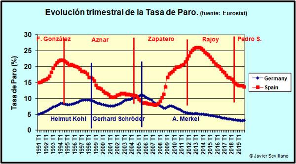 discusión pre-electoral en Venezuela (solo aqui se admiten estos temas) - Página 6 TasaParoAlemEsp