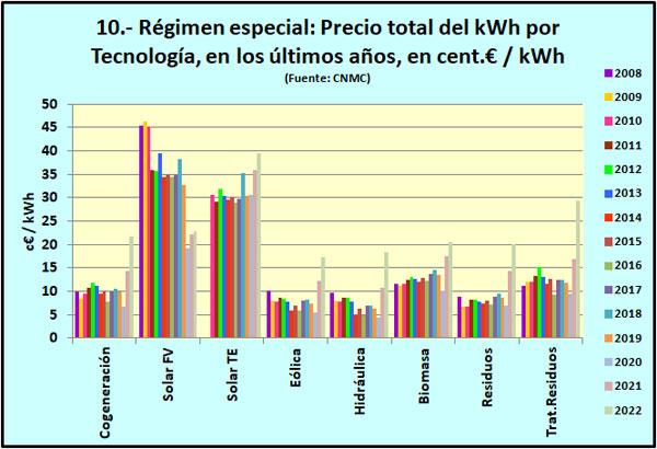 Evolución del precio total (incluida prima) del kWh para cada tecnología del RE