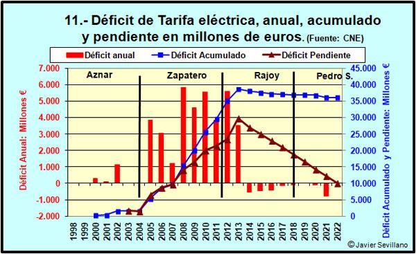 Régimen especial eléctrico: Déficit de tarifa anual y acumulado