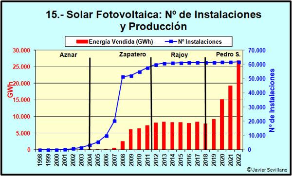Número de centrales de energía solar fotovoltaica y producción de las mismas
