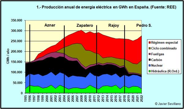 Producción anual de energía eléctrica en España