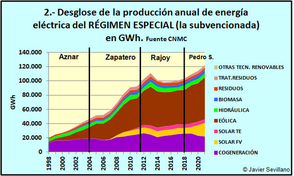 Régimen especial eléctrico: producción anual