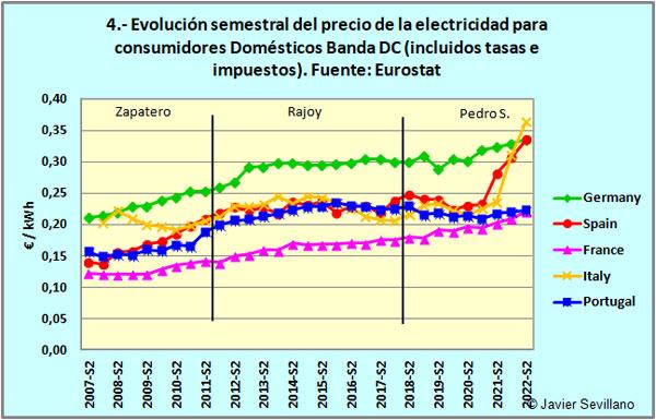 Eurostat: Evolución del precio de la electricidad para consumidores domésticos en países europeos