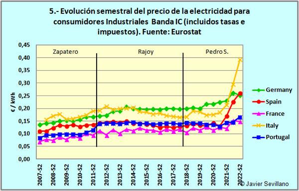 Precio de la electricidad para consumidores industriales