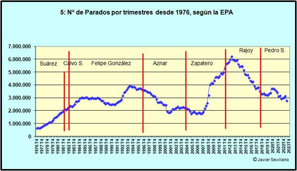 Evolución del número de Parados en España