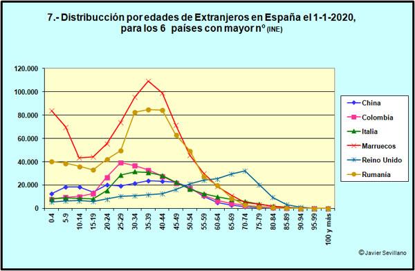 Distribución del número de Extranjeros por edades