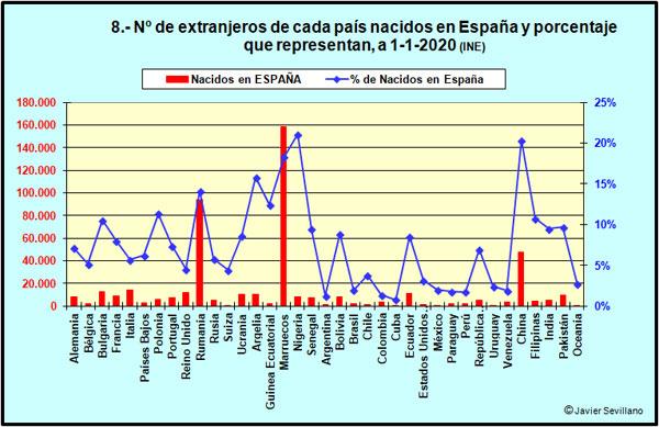 Nº de extranjeros nacidos en España