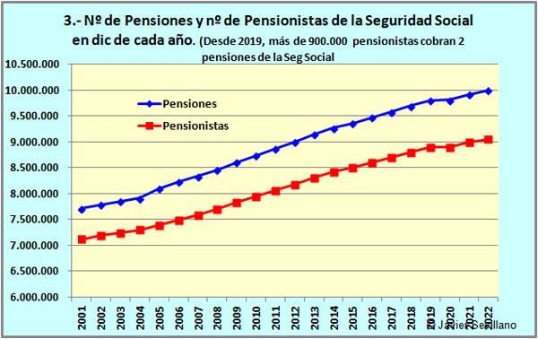 Resultado de imagen de evolucion numero pensionistas en españa en los ultimos 10 años