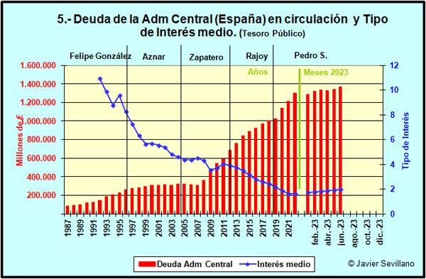 Evolución de la deuda de España