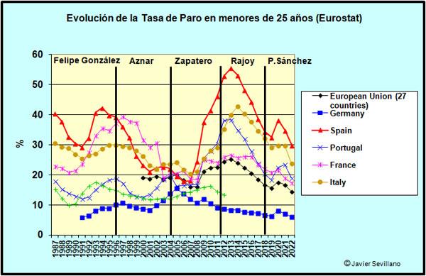 Evolución Tasa de paro de menores de 25 años según Eurostat