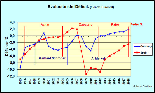 Comparacion De La Situacion Economica De Espana Y Alemania