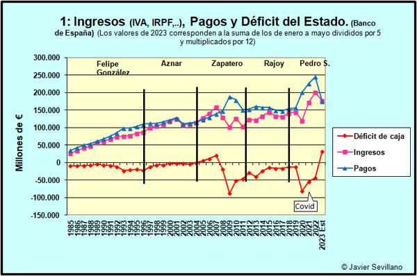 Ingresos, pagos y déficit/superávit de España (Fuente: http://javiersevillano.es)