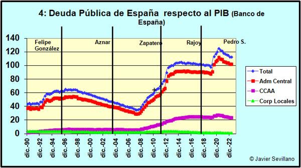 Evolución de la deuda de España respecto al PIB