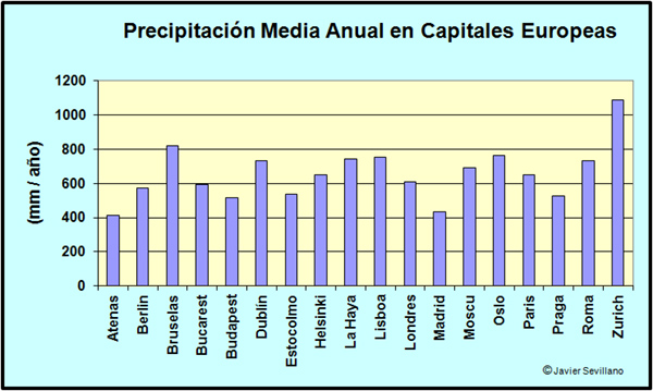 Precipitación anual media en Capitales Europeas