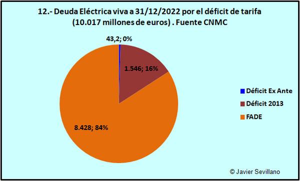 Deuda pendiente de pago en mar-2012, por el déficit de tarifa