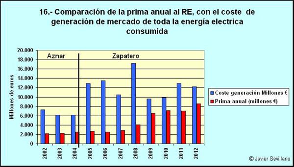 Comparación del coste de generación de toda la electricidad con las primas al régimen especial