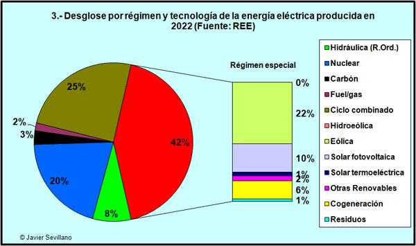 Producción anual de energía eléctrica en España por tecnología