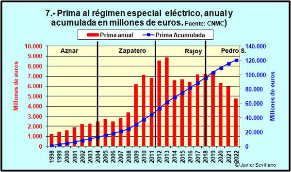 Régimen especial eléctrico: primas anuales y acumuladas