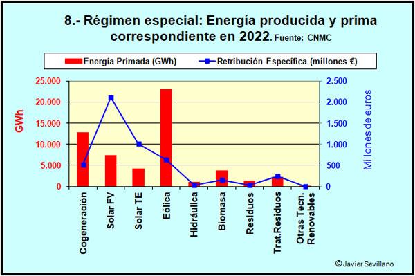 Régimen especial eléctrico: primas por tecnología