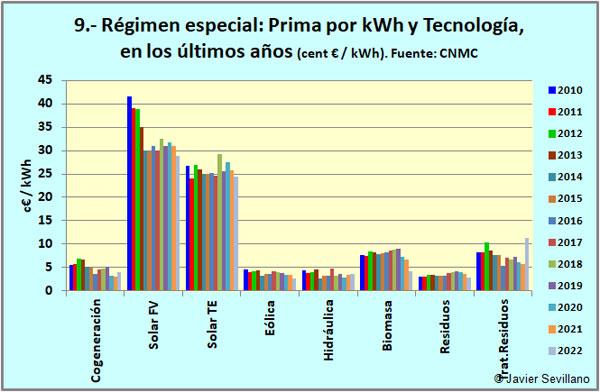 Régimen especial eléctrico: primas por kWh y tecnología