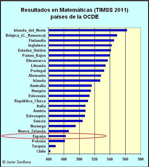 La educación actual (informes PISA, OCDE, PIRLS y TIMSS) y