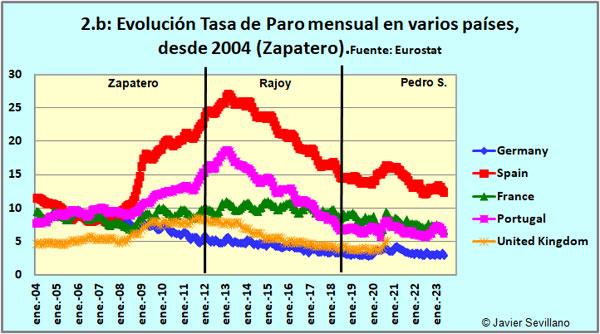 Evolución Tasa de paro (Eurostat)
