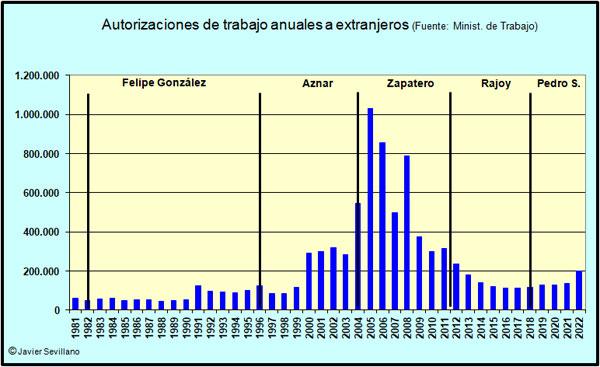 Nº de Autorizaciones anuales de trabajo a extranjeros