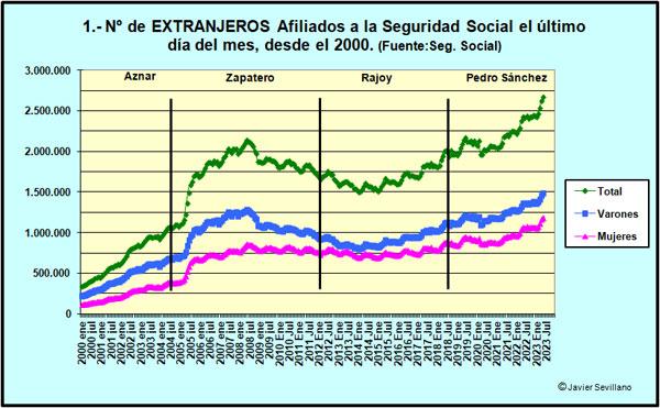 Evolución del nº de Extranjeros Afiliados a la Seguridad Social