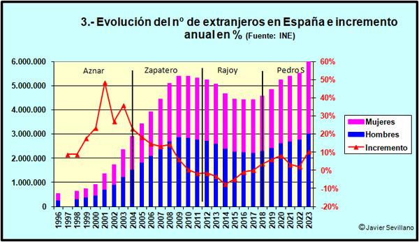 Resultado de imagen de Gráfico sobre la evolucion de numero de inmigrantes en españa hasta 2016