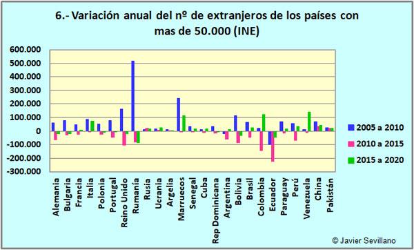 Variación del nº de extranjeros en los últimos años