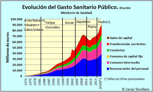 Evolución Histórica del Gasto Sanitario Público en España (Clasificación Económica)
