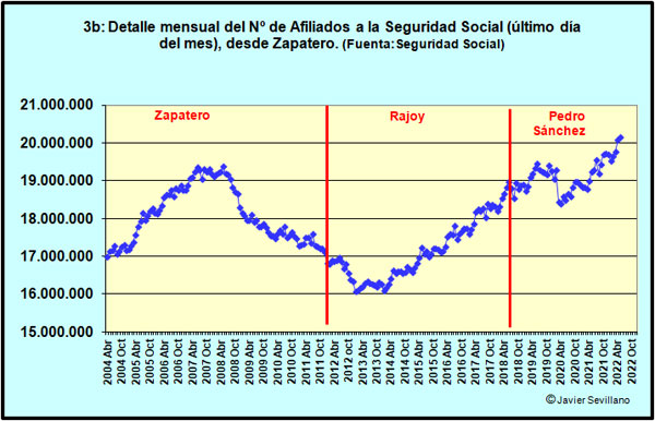 Evolución Afiliados a la Seguridad Social con Zapatero