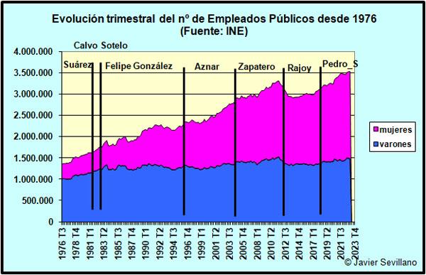 Evolución del número de empleados públicos en España