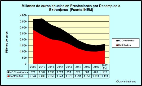 Importe de las prestaciones pagadas a Extranjeros en paro