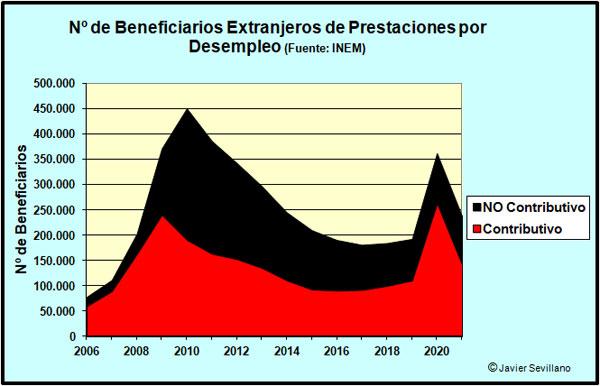 Número de Extranjeros en paro beneficiarios de prestaciones